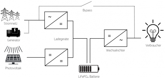 application-residential-system